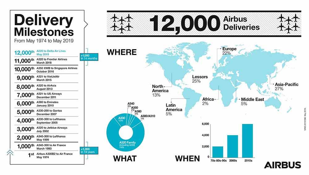 Resultado de imagen para Airbus 12,000